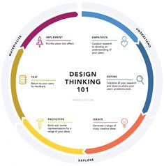 What is design thinking and why should you care? History and background plus a quick overview and visualization of 6 phases of the design thinking process. Graphisches Design, Graphic Design Tips, Media Design, Design Ideas, Design Model, Design Layout, Creative Design, Design Food, Facade Design