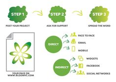 3 Steps to Crowdfunding #Bloomvc