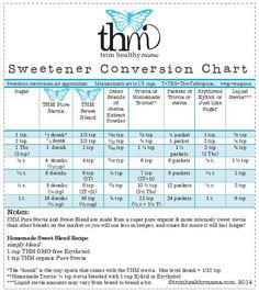 Need this! THM Sweetener Conversion Chart