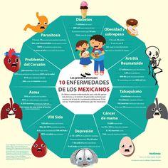 Las 10 enfermedades de los mexicanos #infografia #infographic #health