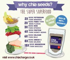 The low down on Chia Seeds from ChiaCharge.co.uk