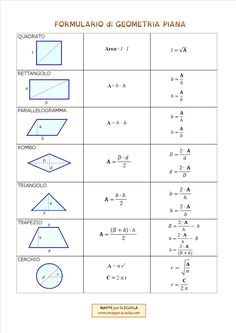 raised to second / third: {sides}: m²: square meters / m³ and is often cubic meters / linear meters: Effective Study Tips, Math Tutor, Learning Italian, Study Inspiration, Math For Kids, Study Notes, English Lessons, Algebra, Primary School