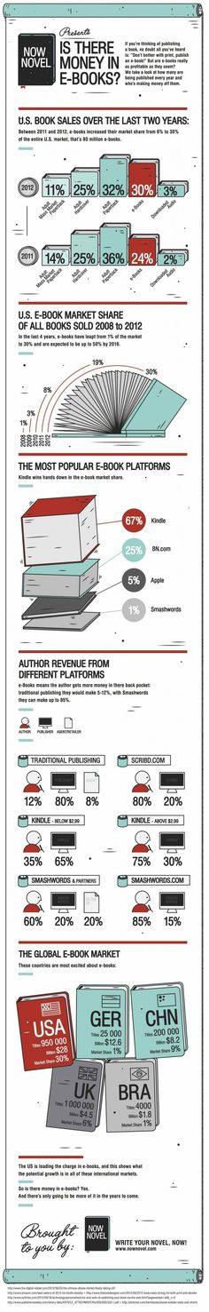 Q: Is there money in ebooks? A: Yes! / an infographic from Now Novel