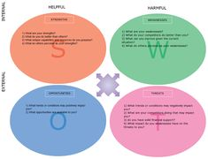 SWOT analysis templates. SWOT analysis are frequently done to asses the strengths, weaknesses, opportunities and threats in a project or a business. The SWOT examples will definitely speed things up. Free to download or you can modify them online.
