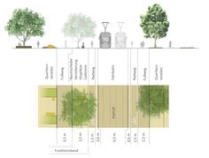 freiland (2015): Gestaltung der zentralen ÖV-Achse, Graz (AT), via competitionline.com Urban Design Diagram, Urban Design Plan, Residential Architecture, Landscape Architecture, Urban Analysis, Apartment Complexes, Master Plan, Urban Planning, Presentation Design