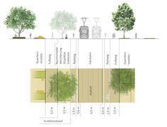freiland (2015): Gestaltung der zentralen ÖV-Achse, Graz (AT), via competitionline.com