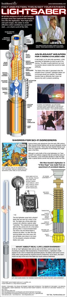 The creation of the lightsaber [Infographic]