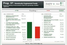 GMO Prop 37 ~ Look Who Supports GMO Labeling – Infographic