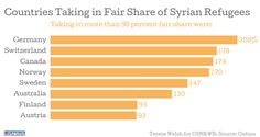Countries Taking in Fair Share of Syrian Refugees #Syria #WithSyria