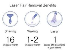 It has now become easy to get rid of unwanted hairs permanently, and the procedure allow extremely effective, safe and permanent results. LaNu Medi Spa is the leader in Laser Hair removal in Ireland. We use only the most advanced technology available, using what's called 'cutera medical grade laser' which means we can guarantee successful results for all skin types and tones, from light to dark. Get necessary instructions for undergoing laser hair removal treatment. Vein Removal, Laser Hair Removal Treatment, How To Remove, How To Get, Unwanted Hair, Rid, Ireland, Medical, Technology