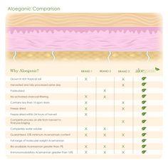 Why choose Aloeganic over other aloe vera? Advanced Skin Care, Beauty Consultant, Love My Job, Skin Treatments, Face Care, Organic Skin Care, Good Skin, Aloe Vera, Skin Care Tips