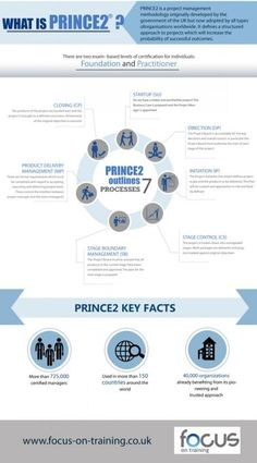 What is PRINCE2® ? Infographic