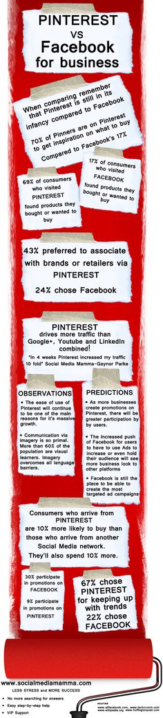 Pinterest vs. Facebook for business #infografia #infographic #socialmedia