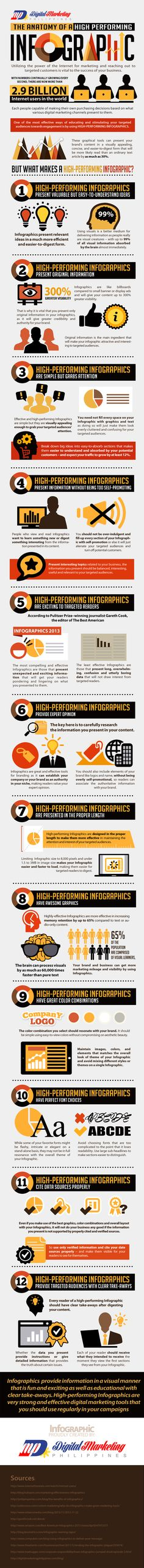 The Anatomy of a High-Performing Infographic (Infographic) Read more at http://www.business2community.com/infographics/anatomy-high-performing-infographic-infographic-01066948#HsJKKxRVpocIvswl.99