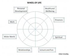 Simple framework for helping find balance and prioritise areas for development in your life.