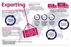 Britain open for business: the #export story