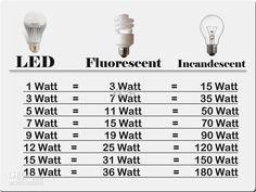 equivalencia de lampadas - Pesquisa Google
