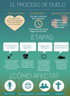 Infografía acerca del duelo o la pérdida de un ser querido
