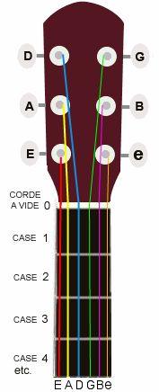Beginner friendly guitar tips Guitar Lessons For Kids, Guitar Songs For Beginners, Music Lessons, Easy Guitar Songs, Guitar Chords For Songs, Ukulele Chords, Guitar Kits, Learn To Play Guitar, Playing Guitar