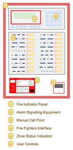 9 best fire alarm system images fire alarm system best security rh pinterest com