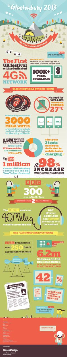 """Infographic charts BBC's """"first digital music festival"""""""
