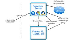 Selenium Automation Testing: Brief Overview Selenium automation testing framework has gained wide acceptance as a popular and successful mode of website automated testing in a very short span of time.