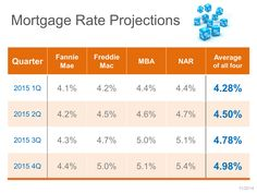 will mortgage rates go lower tomorrow