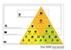 BIM pyramid v1.3