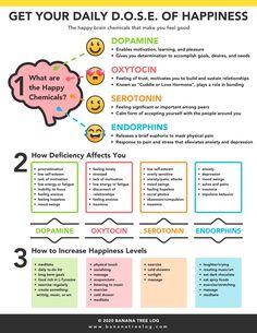 Dopamine Receptor, Increase Serotonin, Feeling Hopeless, Physical Pain, Mental And Emotional Health, Neurotransmitters, Peeling, Self Help, Are You Happy
