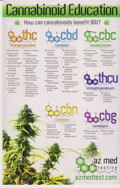 The benefits of cannabinoids. #medical #research