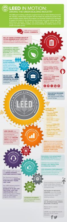 Architectural Products Blog: INFOGRAPHIC: LEED in Motion. Over 55,000 commercial #LEED projects worldwide!