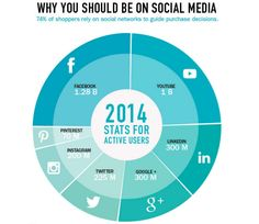 Determining social media platforms for your small business