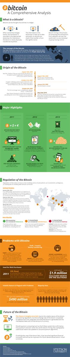 A group of students at Stetson University's Online Master of Accounting Degree program created this comprehensive infographic to help explain the digital currency