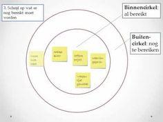 De oplossingsgerichte cirkeltechniek