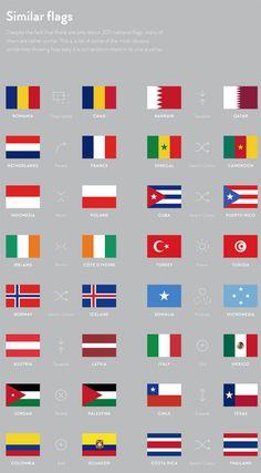 Um projeto que estuda as bandeiras dos países através de infográficos. Bandeiras são identidades visuais de naçõesque,através de cores e formas, relatam suas conquistas, valorizam seus bens naturais, expõem seus lemas. Para pesquisar a história por trás da criação de uma bandeira, não é difícil achar longos textos ou livros sobre cada país. Mas …