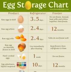 Egg Storage Chart  Keep eggs fresh longer by placing them into airtight containers in fridge.