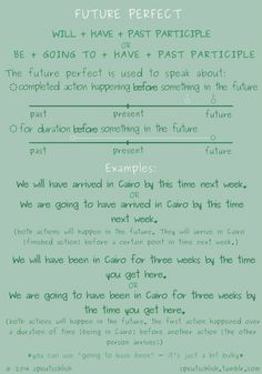 Future Simple – Continuous – Perfect Tense Detailed Expression The future simple; will + verb, The future continuous; will + be +verb-ing The future perfect; Teaching English Grammar, Grammar And Vocabulary, English Vocabulary Words, Learn English Words, English Language Learning, English Writing, English Study, English Speech, English Phonics