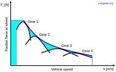 Why do we need gears?