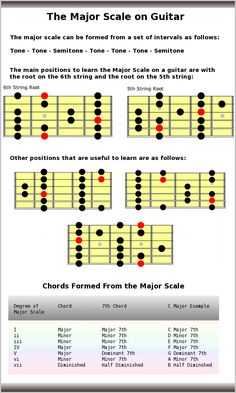 Talks about the major scale on the guitar. Shows how to form a major scale as well as the common positions to play the scale and the chords formed from the scale. Guitar Scales Charts, Guitar Chords And Scales, Music Chords, Music Guitar, Playing Guitar, Acoustic Guitar, Learning Guitar, Guitar Fretboard Chart, Guitar Chord Chart