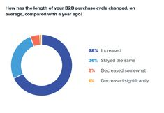 68% of B2B professionals surveyed say it takes longer to complete B2B sales cycles compared to a year ago Sales Representative, A Year Ago, Old Quotes, Work Today, Head Start, Sword, Work On Yourself, Script, Study