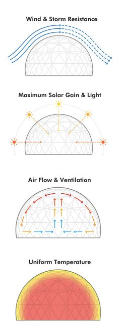 The geodesic form of the dome allows for the most robust design possible to withstand the heaviest wind or lying snow conditions.  Regardless of Sun's orientation, light is transmissed directly at right angles at any time of the day and season of the year.   Excellent air flow is maintaned even in warm, still weather conditions. The heat inside is distributed evenly at all points  Superior to conventional shaped rooms in sustaining better airflow and a uniform temperature inside.