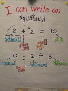 Second Grade Math Maniac: Math Anchor Charts