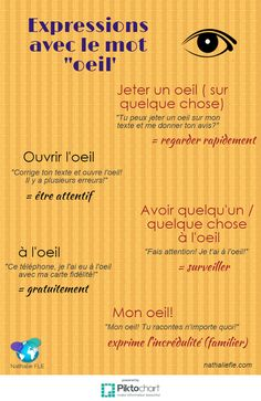 expressions avec le mot oeil French Language Lessons, French Lessons, Spanish Lessons, Spanish Language, French Expressions, Study French, Learn French, French Nouns, French Proverbs
