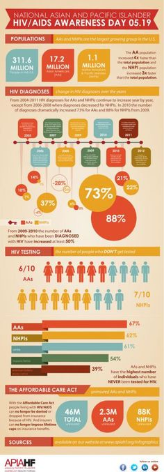 Asian American and Pacific Islander HIV/AIDS Awareness Day Infographic