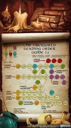 Discworld Reading Order Guide 2.1 (English) -- This was actually super helpful :) I read my way though the whole shebang with this list