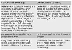 Difference between cooperative learning and collaborative learning.