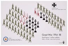 "This chart by  Neurath and Arntz ""shows statistics about soldiers in the First World War. Each figure represents 1 million soldiers, grouped into the ones returning home, the wounded and the killed. The icons are facing opposite directions which makes clear that they are opponents returning home after war (or not in case of the killed)."""