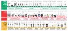 dremel accessories chart - Google Search