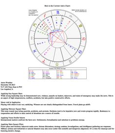 Astrological weather for December 30, 2013 www.astroconnects.com #astrology #weather #horoscope #transits #zodiac #astroweather
