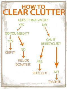The Clutter Flow Chart